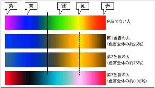 色覚障害(色盲)における色の見え方の違い
